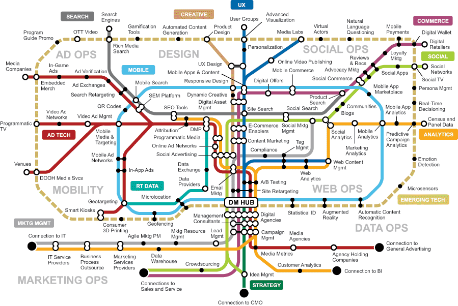 The Gartner Digital Marketing Transit Map