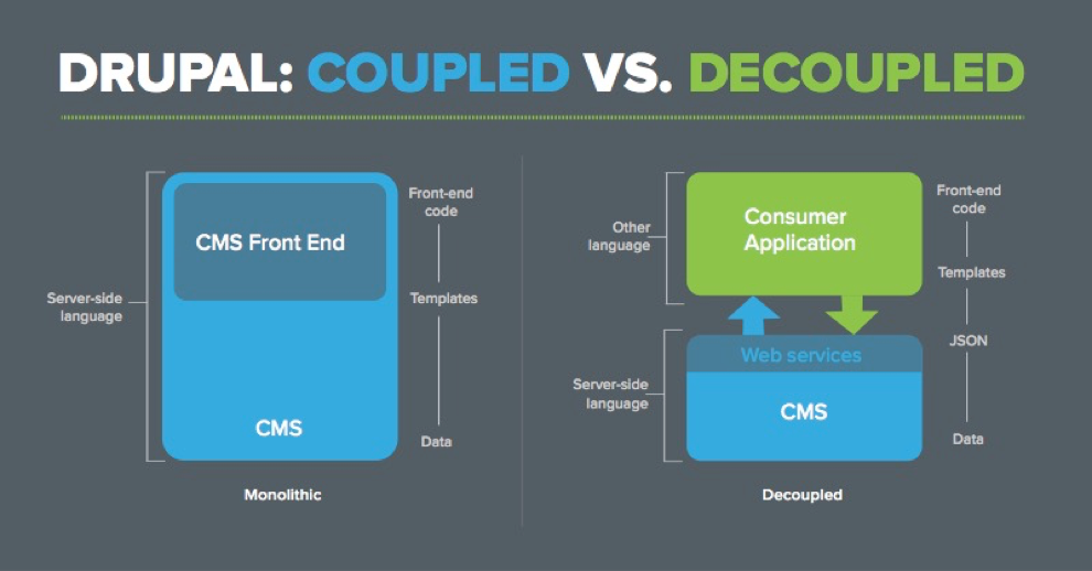 Visual difference between Drupal coupled vs decoupled