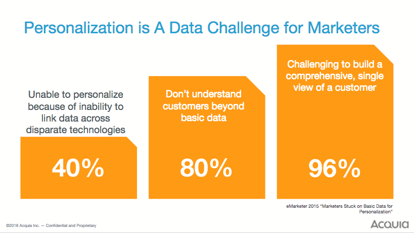 Personalization challenges for marketers