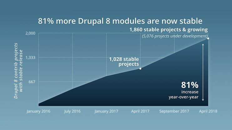 Growth of stable Drupal 8 Modules