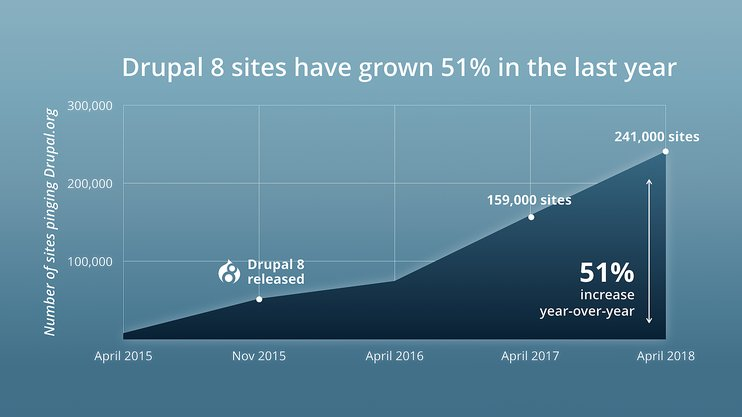 Growth of Drupal 8 sites