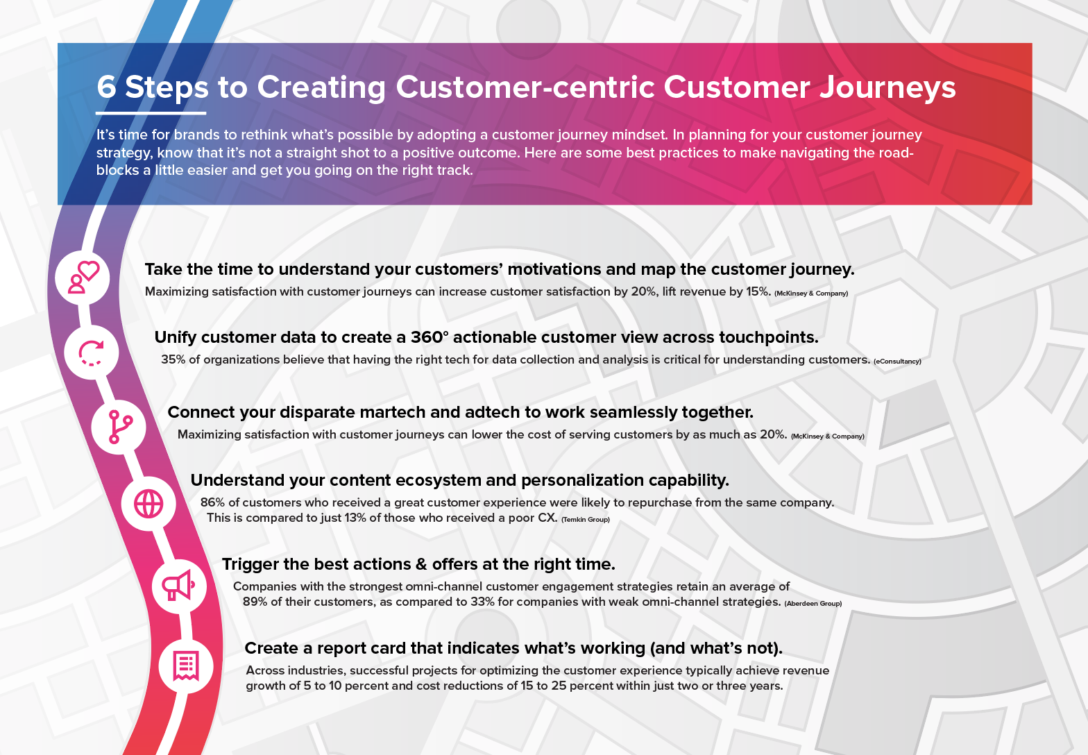 6 Steps to Creating Customer-Centric Customer Journeys