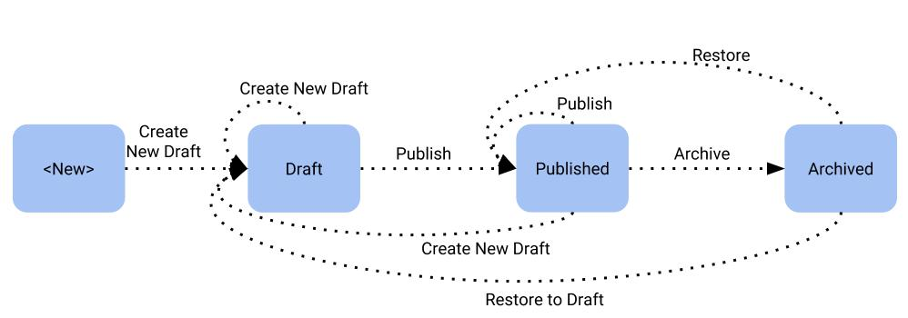 Drupal publishing workflow