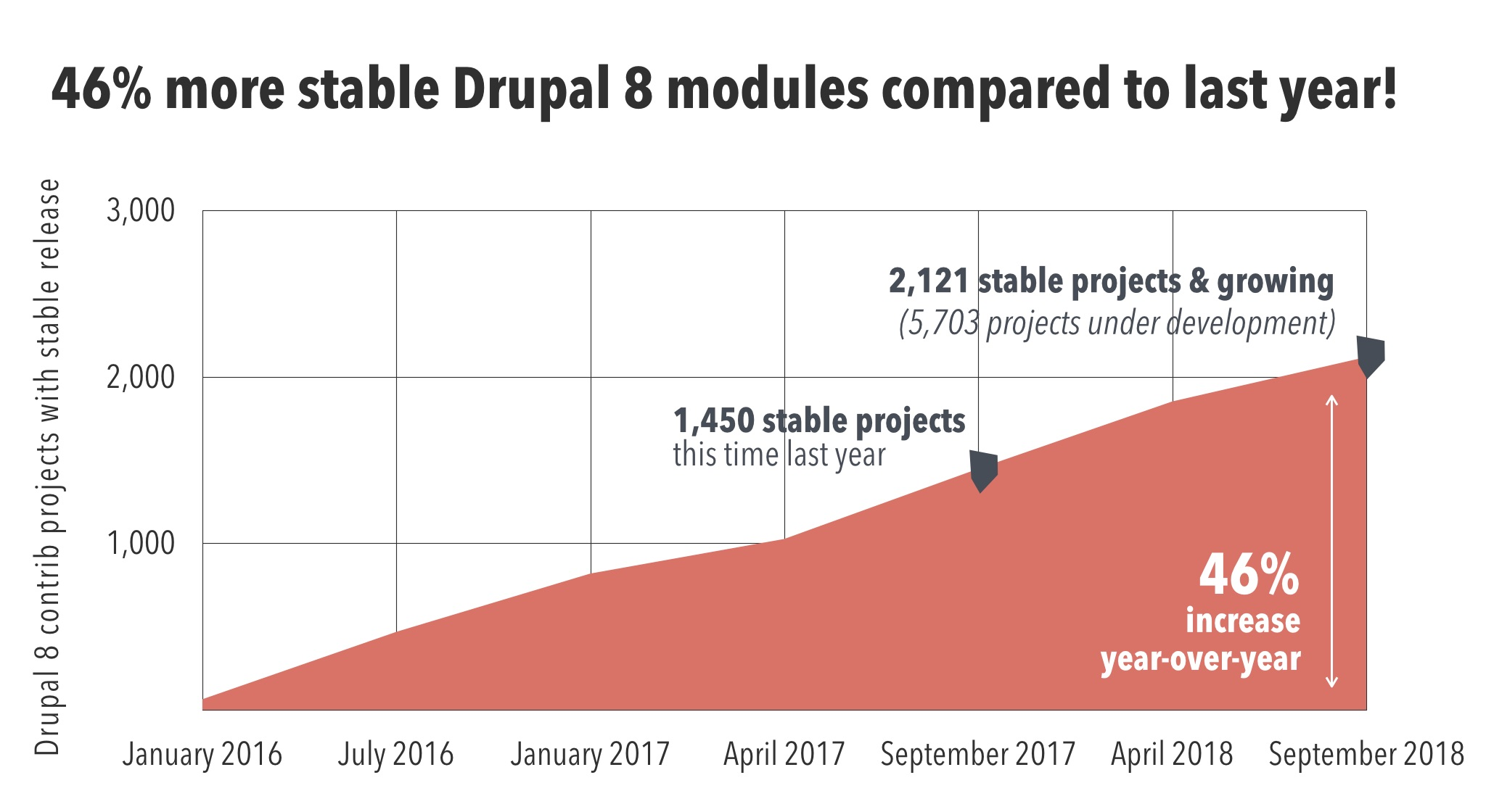 Drupal_Stable_Modules