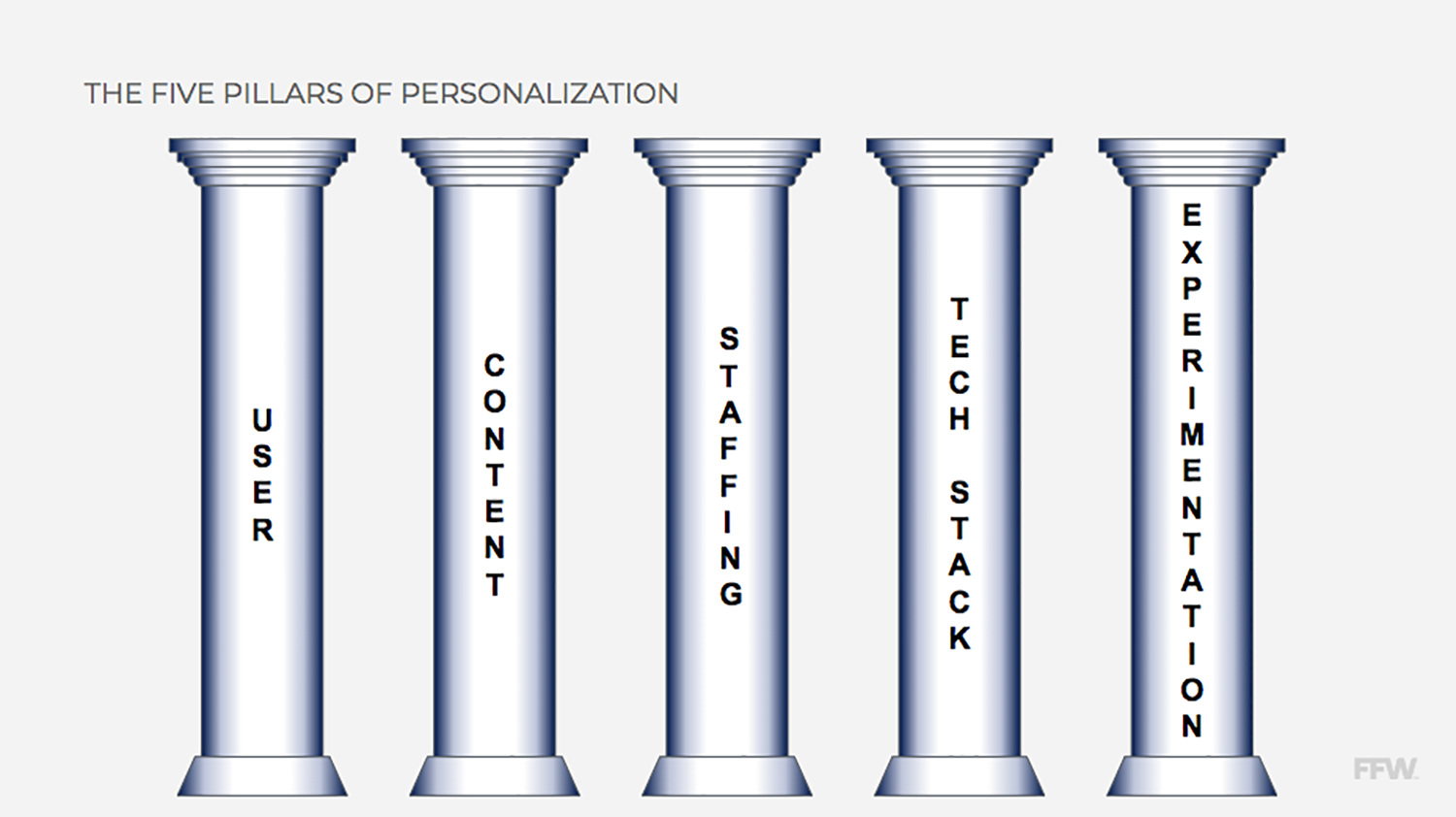 The Five Pillars of Personalization