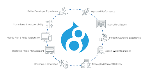 Benefits of Drupal 8