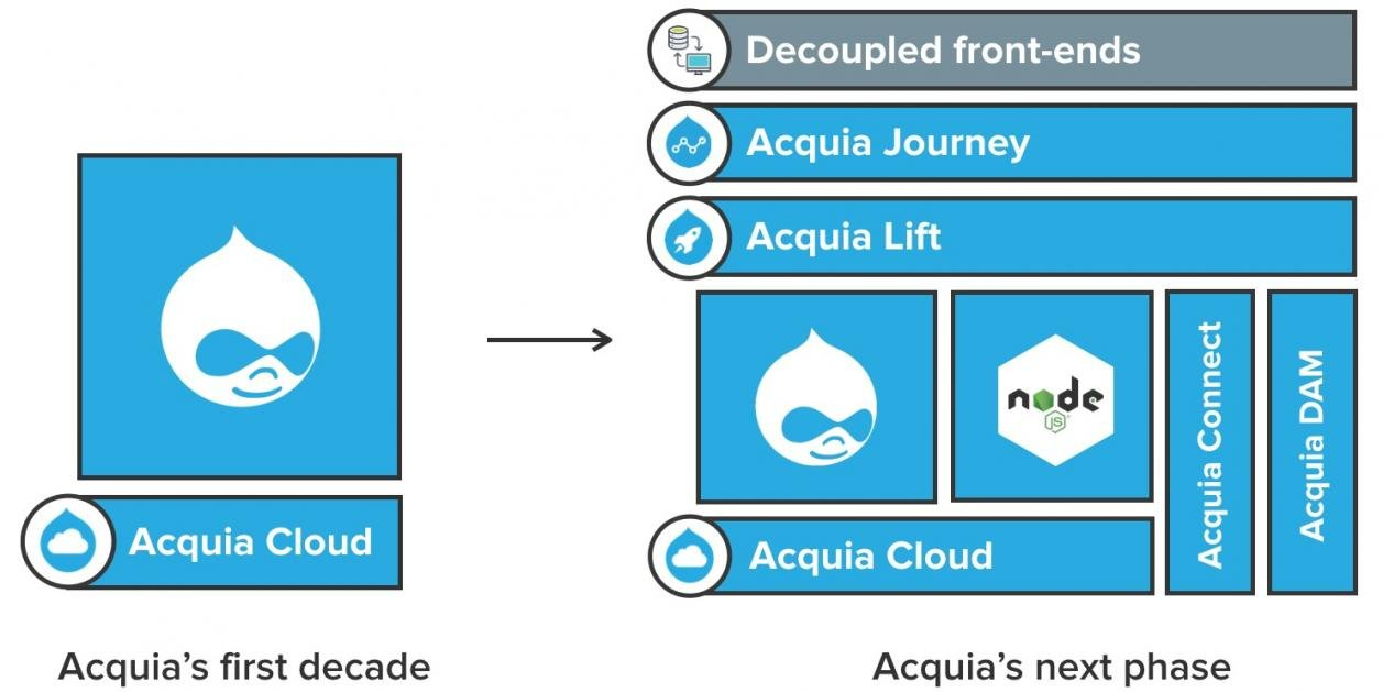 Acquia's product strategy for 2017 and beyond