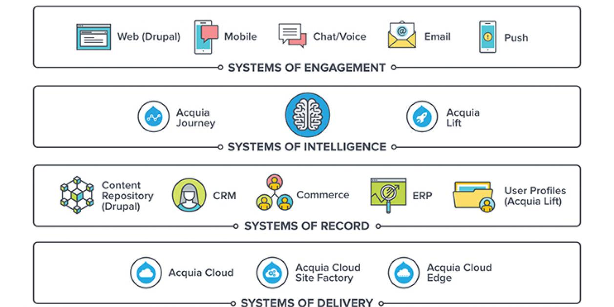 Systems of engagement intelligence record and delivery