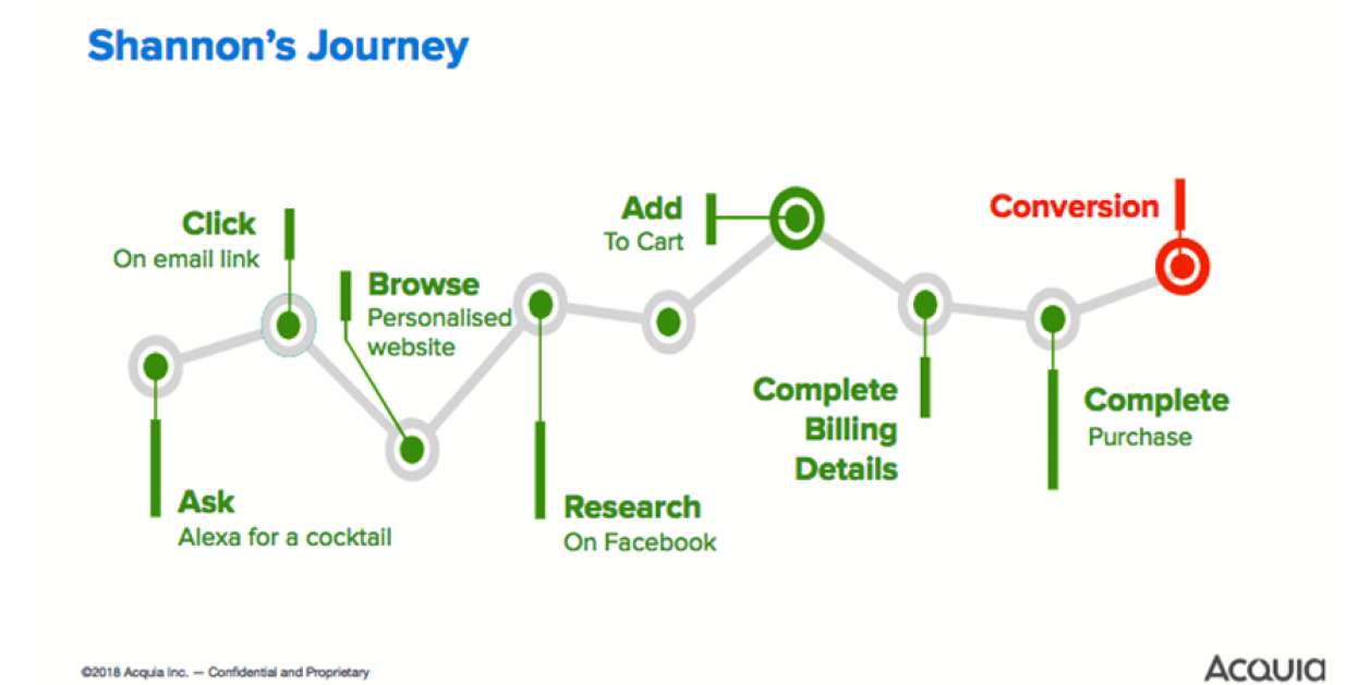 Acquia Journey