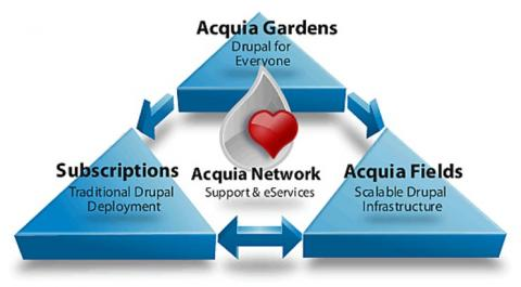 Acquia Gardens, Subscriptions and Acquia Fields Support Acquia Network in 2018
