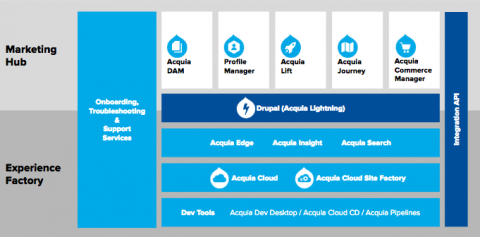 Acquia Platform & Products