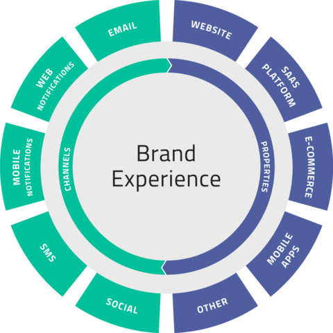 A colored wheel of different customer experience channels