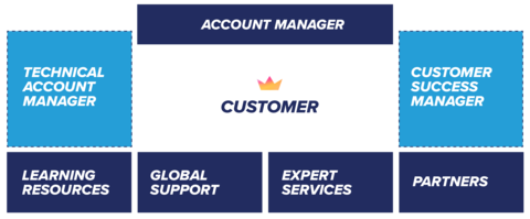 Customer Success Graphic