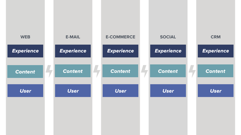 Diagram shows how user data is siloed within different platforms listed vertically including web, email marketing, ecommerce, social media, and CRM. [image acquia/dxp-silos]