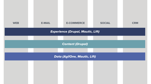 Diagram shows how Acquia solutions span across different platforms listed vertically including web, email marketing, ecommerce, social media, and CRM.