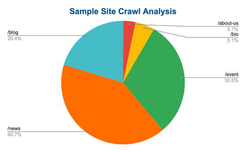Sample Site Crawl Pie Chart