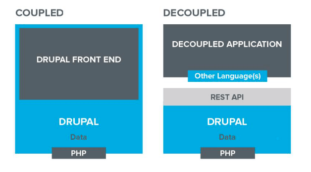 coupled and decoupled architectures