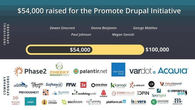 54K raised for promote Drupal