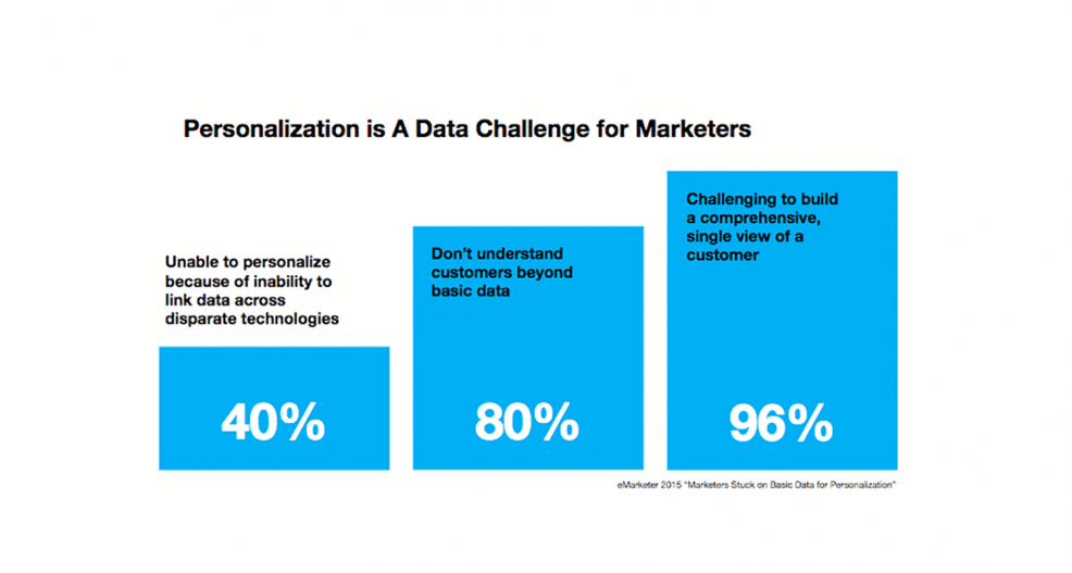 Data - The Driving Force Behind Personalization