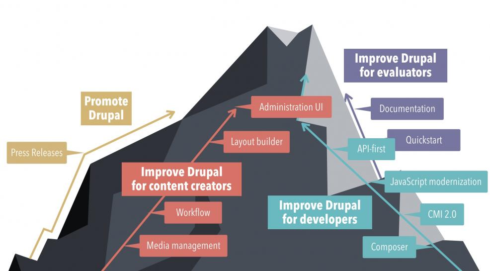 Drupal_strategic_initatives