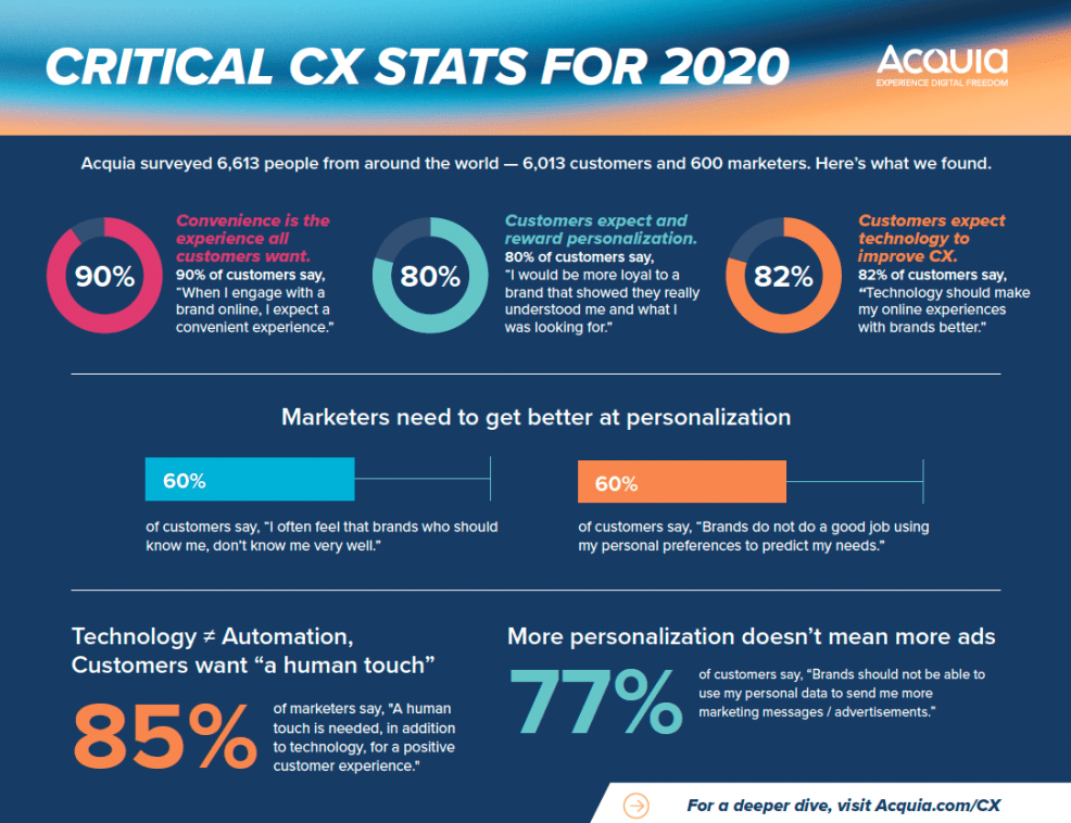 Critical CX Stats for 2020
