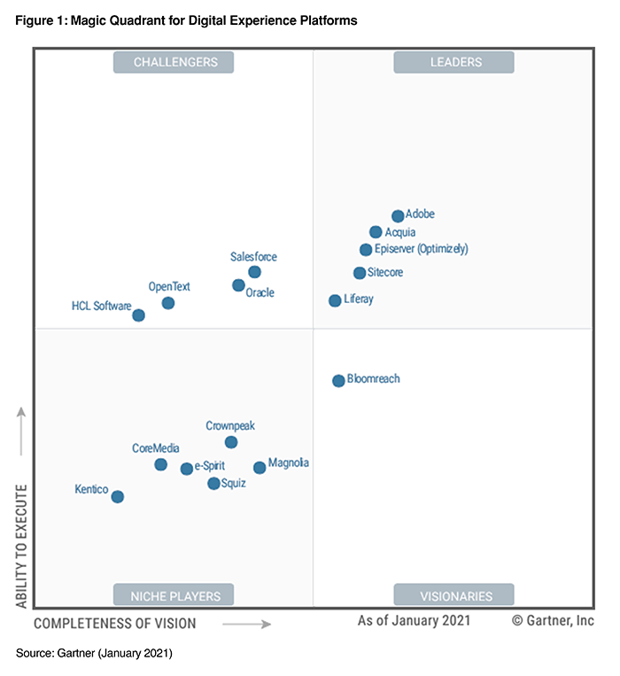 Gartner Magic Quadrant Graph